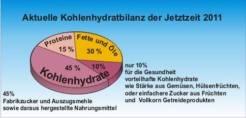 wo sind am meisten kohlenhydrate drin
