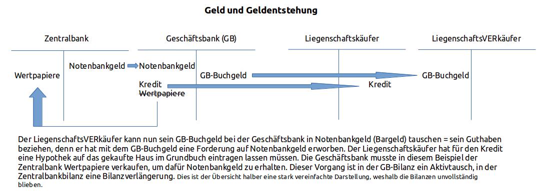 Giroguthaben Der Zentralbank Z B Per Repogeschaft Vorubergehend Verkauft Wurden Vermogenswerte Gehoren Jedoch Nicht Der Zentralbank